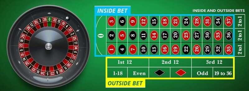Kenali Tipe Taruhan Roulette Casino Online Game W88